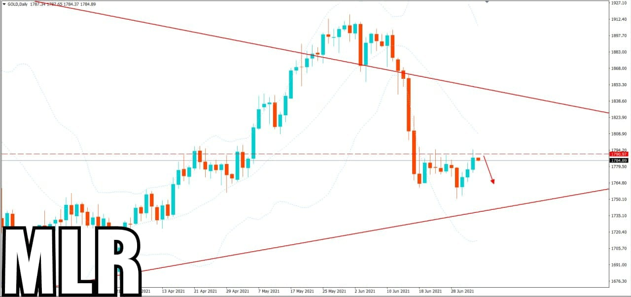 After Downward Gold Will Correct its Position