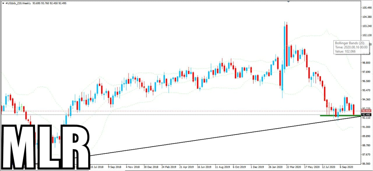 News- DXY Index Update For You