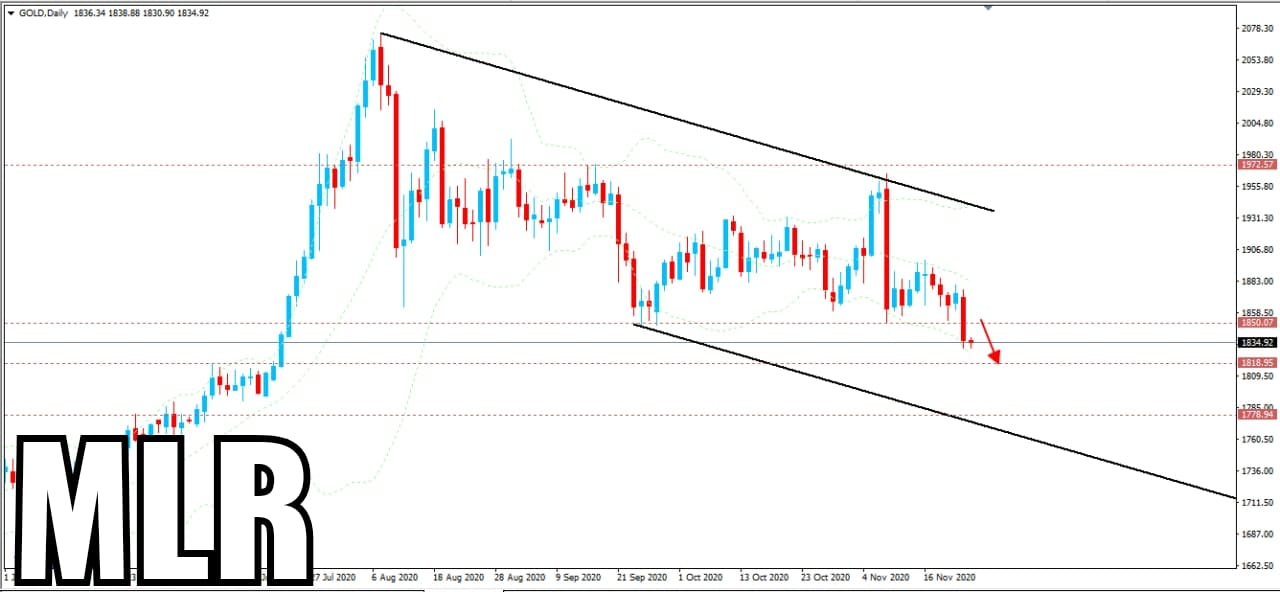 Today's Gold Market Update With Suggestions