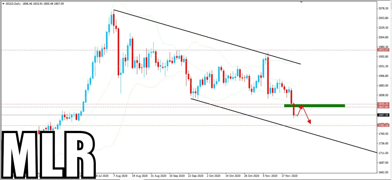 Interested to Invest In Gold Market, You Should Read Today's Short Analysis
