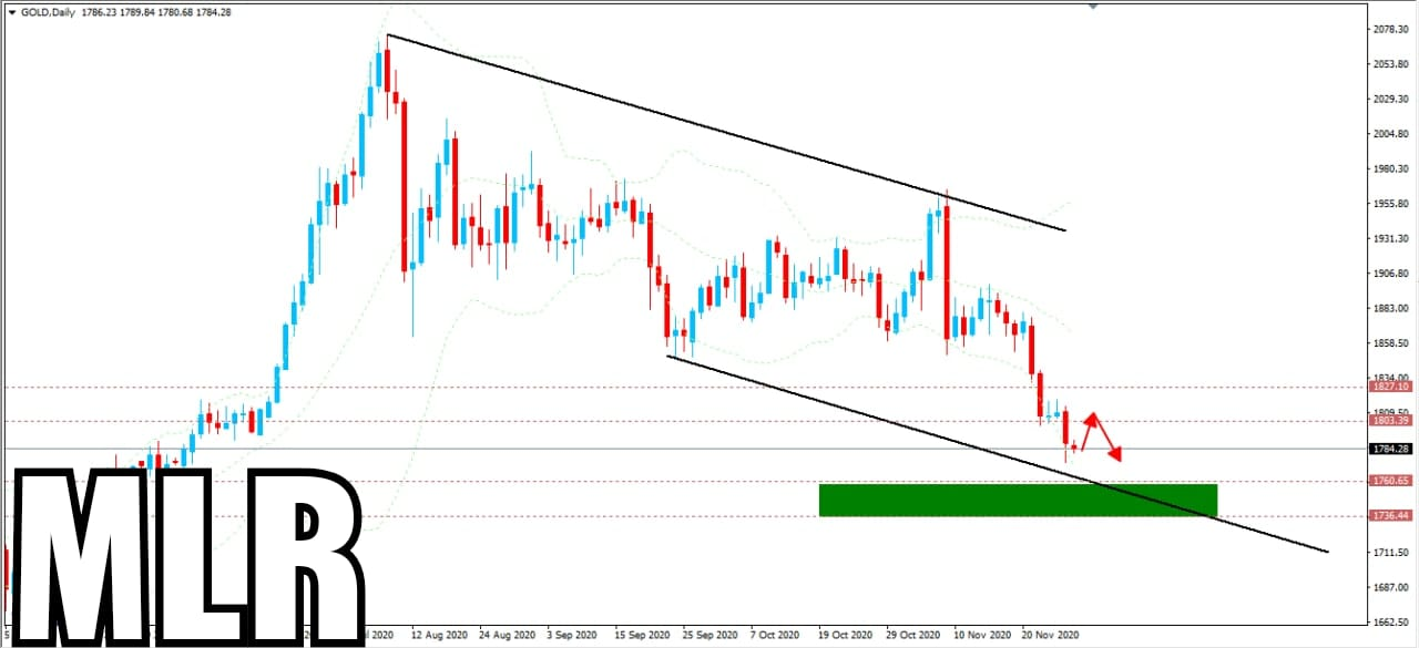 Strong Analysis & News for Today's Gold Market
