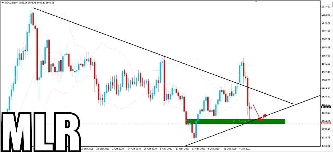 Gold in Downside - Analysis of Todays Market Reaction