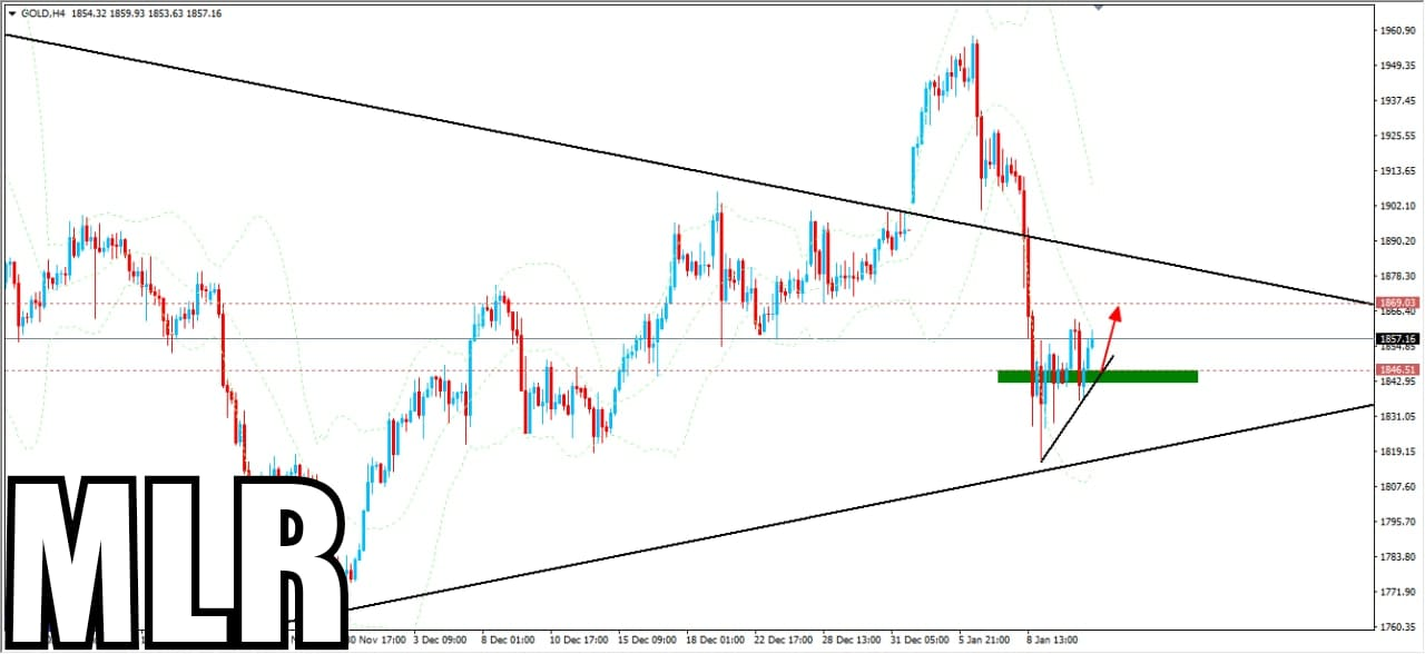 Gold Market Quick Update With Suggestion of Investment