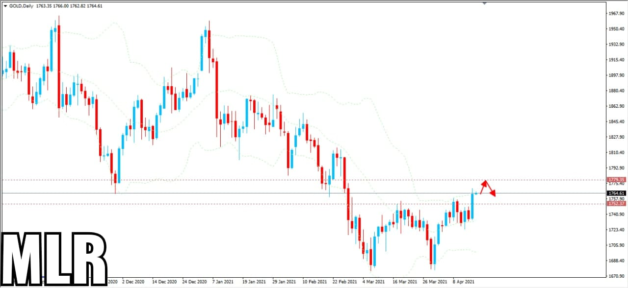 Today's Session Saying- SELL Gold Now