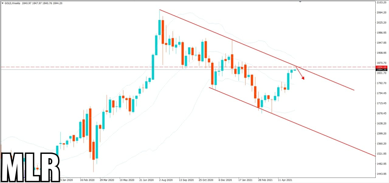 SELL SELL SELL- Today's Gold Market Trend saying SELL
