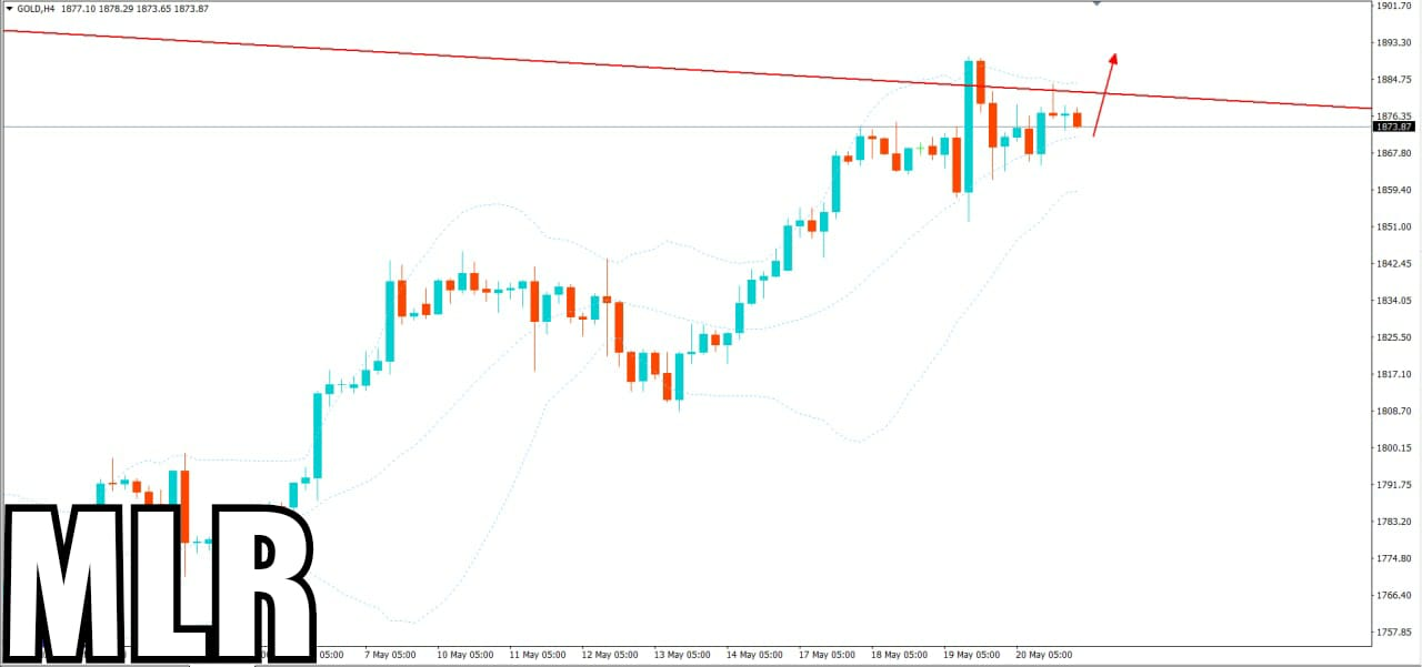 Gold Update- Good to BUY Today