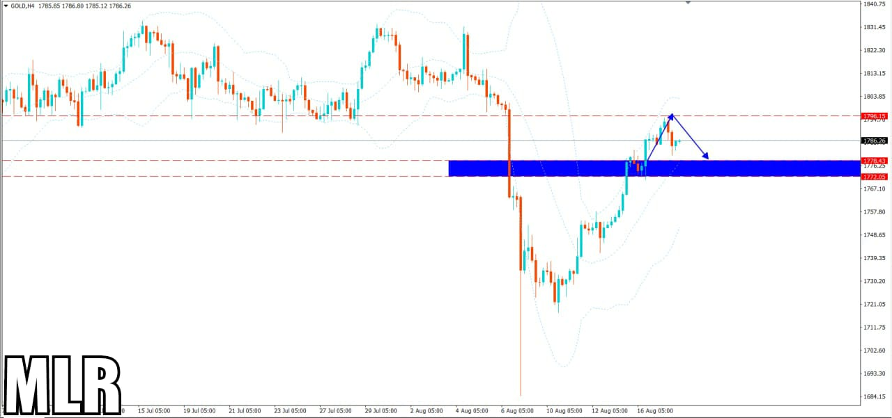 Gold Will in Downtrend Today