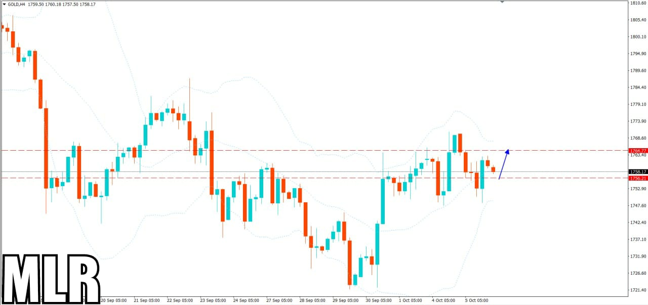 Gold Update- As Per Analysis it will decline today